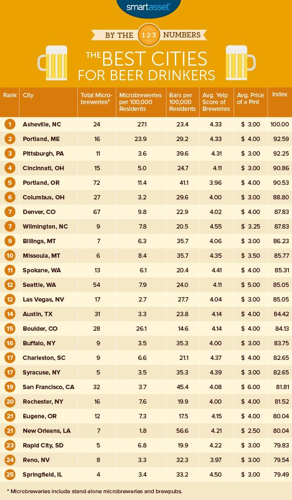 Mejores ciudades cerveceras en Estados Unidos