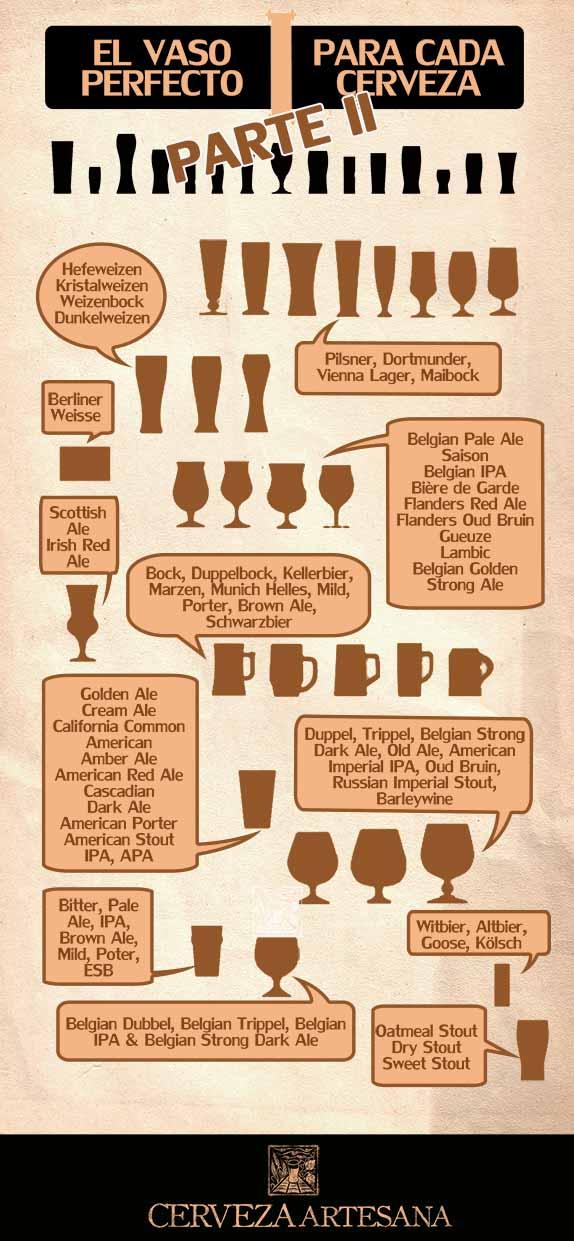 Cada cerveza con su vaso