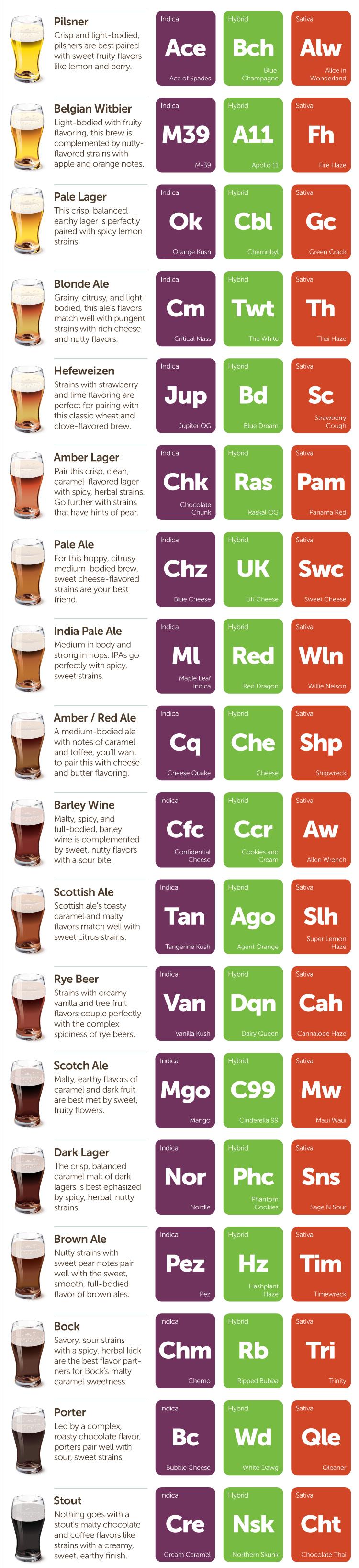 Infografía maridajes cerveza con marihuana